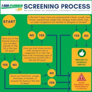 Screening-Process-For-COVID-19
